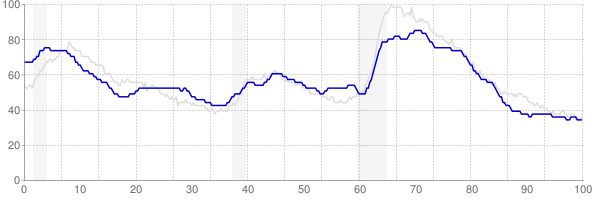 Arkansas monthly unemployment rate chart from 1990 to January 2020